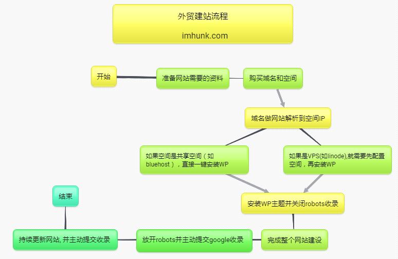 外贸建站流程 1