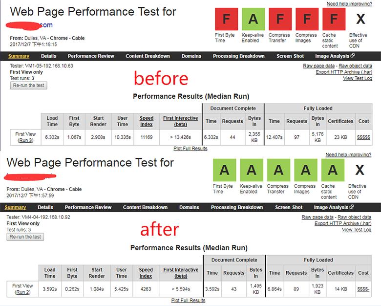 网站速度优化前后结果对比