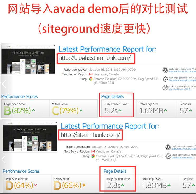 bluehost 和 siteground 在gtmetrix上的速度对比测试 2