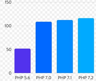 php5跟php7的速度对比