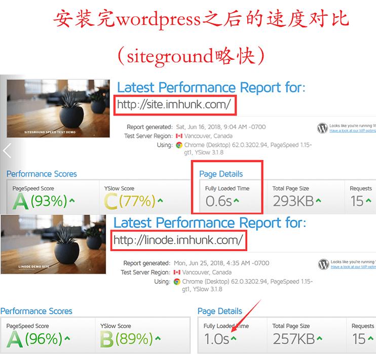 siteground和linode在gtmetrix上的速度测试对比 1